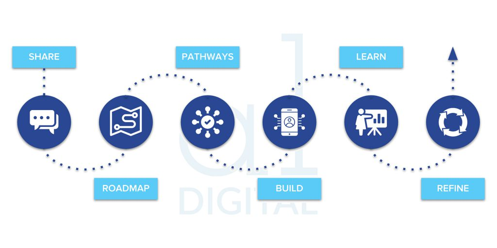 Aluance Digital Strategy Process diagram.
